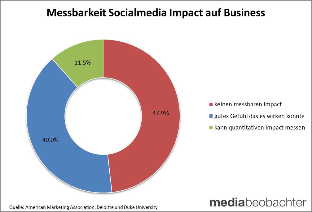 messbarkeit-mediabeo Mehr Budget auf Social Media trotz fehlendem Leistungsnachweis - PMC Prezzi Media Zürich - Schweizer Fullservice Mediaagentur