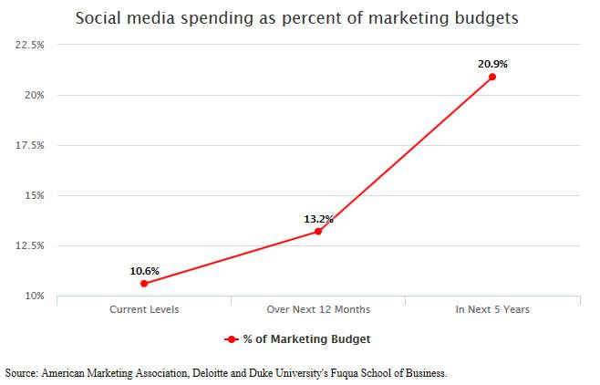 social-anteileusa Mehr Budget auf Social Media trotz fehlendem Leistungsnachweis - PMC Prezzi Media Zürich - Schweizer Fullservice Mediaagentur