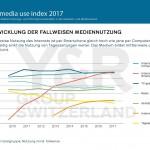 Der Media Use Index 2017 und die verzerrte Sicht auf den Medienkonsum