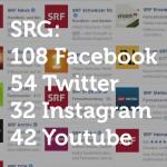 SRG: 56 Mio für Webseite, Facebook, Twitter. Instagram und Youtube